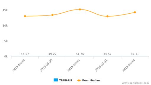 Tremor Video, Inc. :TRMR-US: Earnings Analysis: Q2, 2016 By the Numbers : August 11, 2016