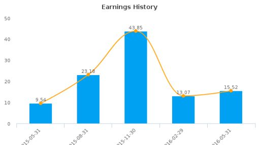 KB Home :KBH-US: Earnings Analysis: Q2, 2016 By the Numbers : July 22, 2016