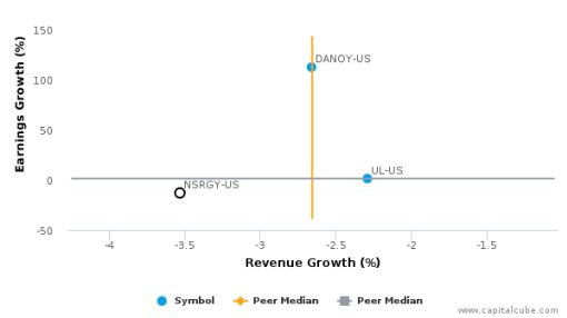 Nestlé SA :NSRGY-US: Earnings Analysis: For the six months ended June 30, 2016 : August 23, 2016