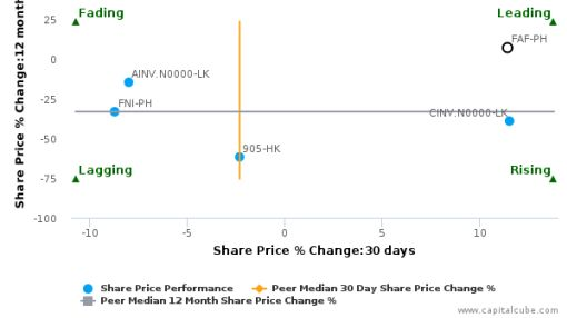 First Abacus Financial Holdings Corp.: Strong price momentum but will it sustain?
