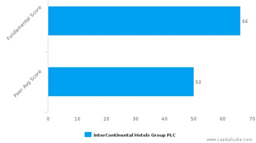 InterContinental Hotels Group Plc – Value Analysis (LONDON:IHG) : September 28, 2016
