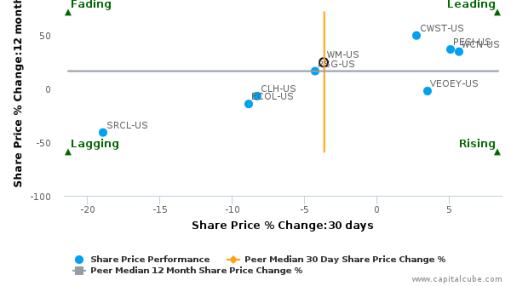 Waste Management, Inc. breached its 50 day moving average in a Bearish Manner : WM-US : August 17, 2016