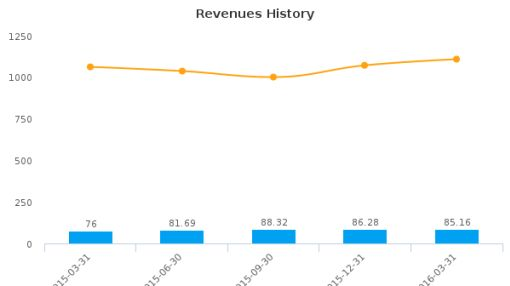 Echelon Financial Holdings, Inc. :EFH-CA: Earnings Analysis: Q1, 2016 By the Numbers