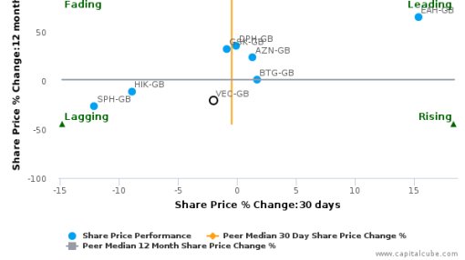 Vectura Group Plc breached its 50 day moving average in a Bearish Manner : VEC-GB : September 23, 2016