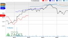 Is MGIC Investment (MTG) Down 3.9% Since the Last Earnings Report?