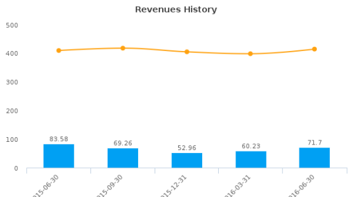 Dundee Corp. :DC.A-CA: Earnings Analysis: Q2, 2016 By the Numbers : August 18, 2016
