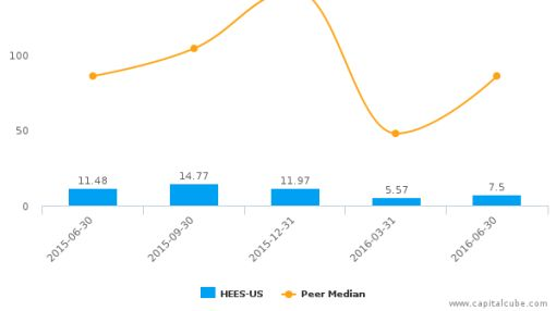 H&E Equipment Services, Inc. :HEES-US: Earnings Analysis: Q2, 2016 By the Numbers : August 10, 2016