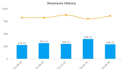 High Liner Foods, Inc. :HLF-CA: Earnings Analysis: Q2, 2016 By the Numbers : August 26, 2016