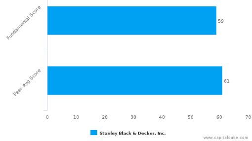 Stanley Black & Decker, Inc. – Value Analysis (NYSE:SWK) : September 14, 2016