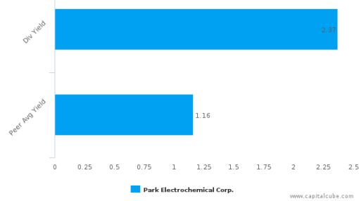 Park Electrochemical Corp. : PKE-US: Dividend Analysis : July 05th, 2016 (record date) : By the numbers : July 19, 2016