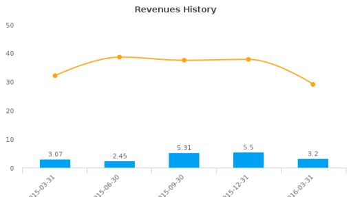 China BAK Battery, Inc. :CBAK-US: Earnings Analysis: Q2, 2016 By the Numbers : June 8, 2016