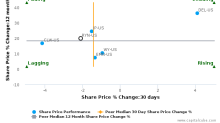 Rayonier, Inc. breached its 50 day moving average in a Bearish Manner : RYN-US : March 20, 2017