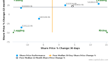 Rural Electrification Corp. Ltd. breached its 50 day moving average in a Bearish Manner : 532955-IN : December 9, 2016