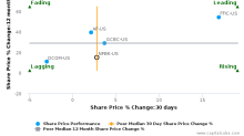 Northfield Bancorp, Inc. (New Jersey) breached its 50 day moving average in a Bearish Manner : NFBK-US : May 8, 2017