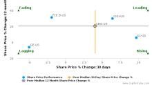 CBRE Group, Inc. breached its 50 day moving average in a Bearish Manner : CBG-US : May 15, 2017