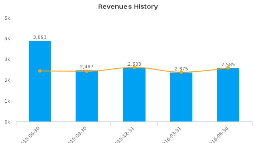 Baxter International, Inc. :BAX-US: Earnings Analysis: Q2, 2016 By the Numbers : July 27, 2016