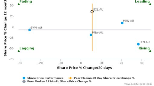 Southern Cross Media Group Ltd. breached its 50 day moving average in a Bullish Manner : SXL-AU : August 15, 2016