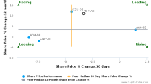 Tate & Lyle Plc breached its 50 day moving average in a Bearish Manner : TLY-DE : May 26, 2017