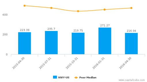 New York & Co., Inc. :NWY-US: Earnings Analysis: Q1, 2017 By the Numbers : June 6, 2016
