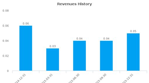 BioLargo, Inc. :BLGO-US: Earnings Analysis: Q4, 2015 By the Numbers