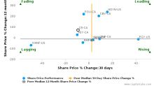 Crew Energy, Inc. breached its 50 day moving average in a Bearish Manner : CR-CA : January 9, 2017