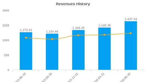 PT Bank Rakyat Indonesia (Persero) Tbk :BKRKY-US: Earnings Analysis: Q2, 2016 By the Numbers : August 19, 2016