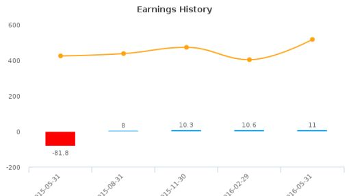 AAR Corp. :AIR-US: Earnings Analysis: Q4, 2016 By the Numbers : July 22, 2016