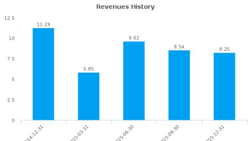 ChinaNet Online Holdings, Inc. :CNET-US: Earnings Analysis: Q4, 2015 By the Numbers