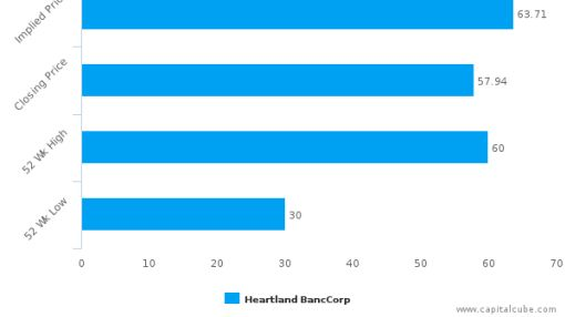 Heartland BancCorp : Fairly valued, but don't skip the other factors