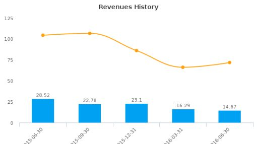 PetroQuest Energy, Inc. :PQ-US: Earnings Analysis: Q2, 2016 By the Numbers : August 9, 2016