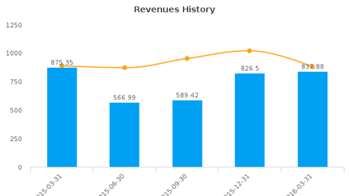 Iren SpA :IRE-IT: Earnings Analysis: Q1, 2016 By the Numbers : August 10, 2016