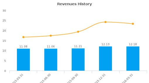 New England Realty Associates LP :NEN-US: Earnings Analysis: Q1, 2016 By the Numbers : June 1, 2016