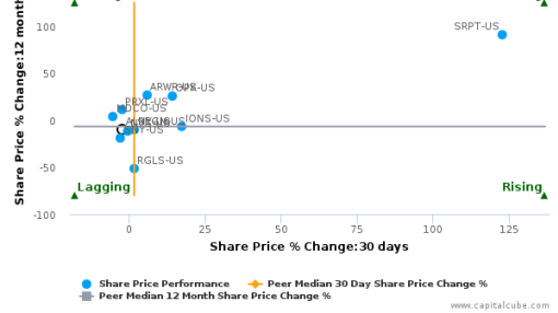 Alnylam Pharmaceuticals, Inc. breached its 50 day moving average in a Bearish Manner : ALNY-US : September 30, 2016