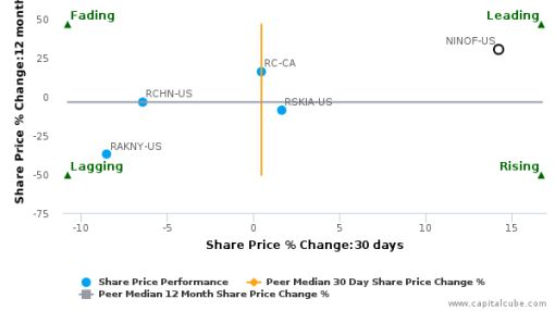 Nikon Corp.: Strong price momentum but will it sustain?