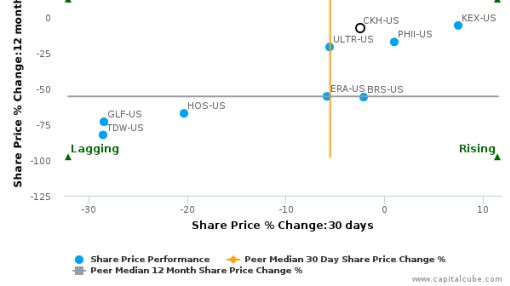SEACOR Holdings, Inc. breached its 50 day moving average in a Bearish Manner : CKH-US : September 26, 2016