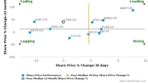 Ultratech, Inc. breached its 50 day moving average in a Bearish Manner : UTEK-US : September 12, 2016