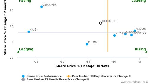 Gerdau SA breached its 50 day moving average in a Bearish Manner : GGBR4-BR : September 19, 2016