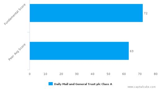 Daily Mail & General Trust Plc – Value Analysis (LONDON:DMGT) : July 20, 2016