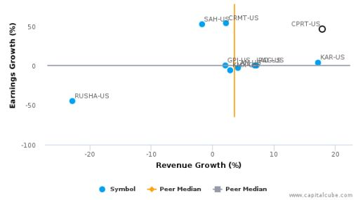 Copart, Inc. :CPRT-US: Earnings Analysis: Q4, 2016 By the Numbers : September 23, 2016