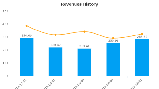 Rocky Mountain Dealerships, Inc. :RME-CA: Earnings Analysis: Q4, 2015 By the Numbers