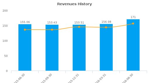 Texas Capital Bancshares, Inc. :TCBI-US: Earnings Analysis: Q2, 2016 By the Numbers : July 22, 2016