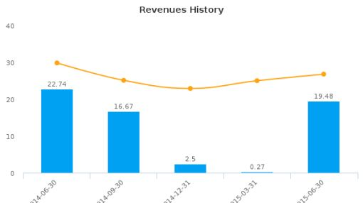 Ambassadors Group, Inc. Earnings Q2, 2015