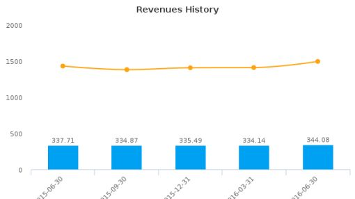 SEI Investments Co. :SEIC-US: Earnings Analysis: Q2, 2016 By the Numbers : August 3, 2016