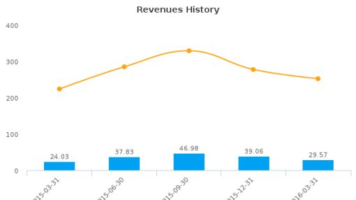 The Monarch Cement Co. :MCEM-US: Earnings Analysis: Q1, 2016 By the Numbers : June 7, 2016