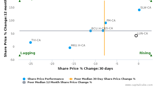 Lundin Mining Corp. breached its 50 day moving average in a Bullish Manner : LUN-CA : September 23, 2016