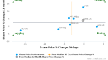 White Mountains Insurance Group Ltd. breached its 50 day moving average in a Bearish Manner : WTM-US : October 24, 2016