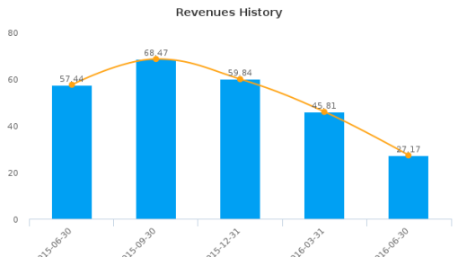 Pason Systems, Inc. :PSI-CA: Earnings Analysis: Q2, 2016 By the Numbers : August 18, 2016