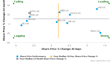 State Auto Financial Corp. breached its 50 day moving average in a Bearish Manner : STFC-US : January 13, 2017