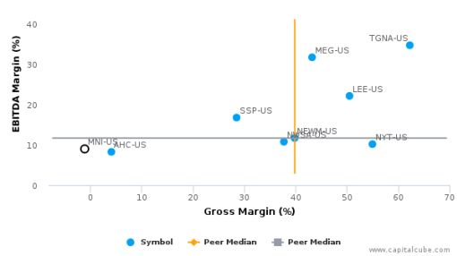 The McClatchy Co. :MNI-US: Earnings Analysis: Q2, 2016 By the Numbers : August 11, 2016