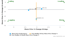 Hongkong Land Holdings Ltd. breached its 50 day moving average in a Bearish Manner : H78-SG : October 18, 2016